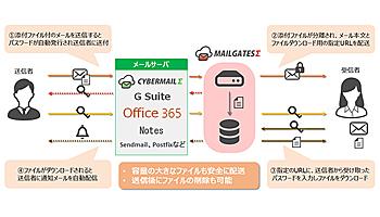 サイバーソリューションズ、クラウド型メールに添付ファイル分離機能を提供
