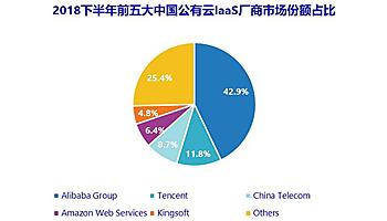 18年下半期の中国クラウド市場、首位アリババを各ベンダーが追い上げ