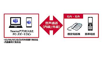 NTTドコモ、固定電話とMicrosoft Teamsを接続するクラウド型電話ソリューション