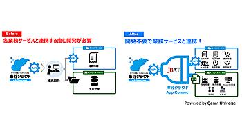 OBC、JBATと協業しAPI連携プログラム「奉行クラウドApp Connect」を提供