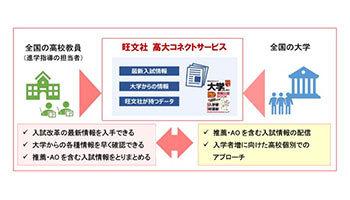 旺文社と昭栄広報、「旺文社 高大コネクトサービス」の提供を開始