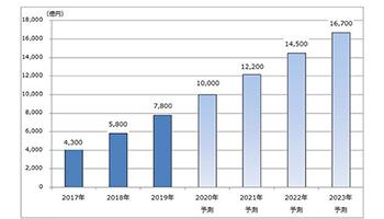 国内クラウド基盤サービス市場は34.5%増の7800億円、矢野経済研究所